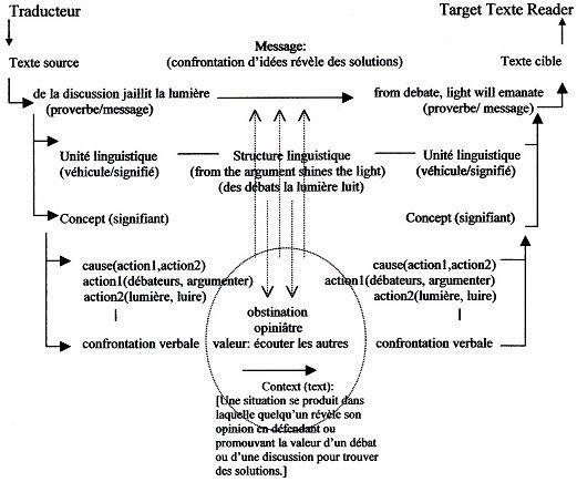 Dissertation Critique Structure