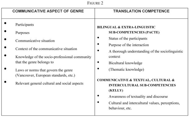 The Acquisition Of Translation Competence Through Textual Genre